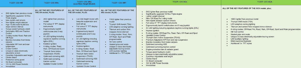 Die Ausstattungsvarianten der Triumph Tiger 1200
