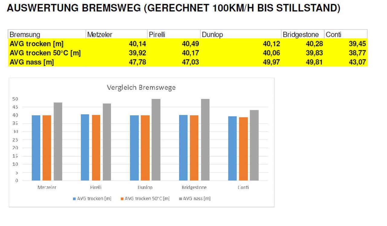 Vergleich der Bremswegmessungen