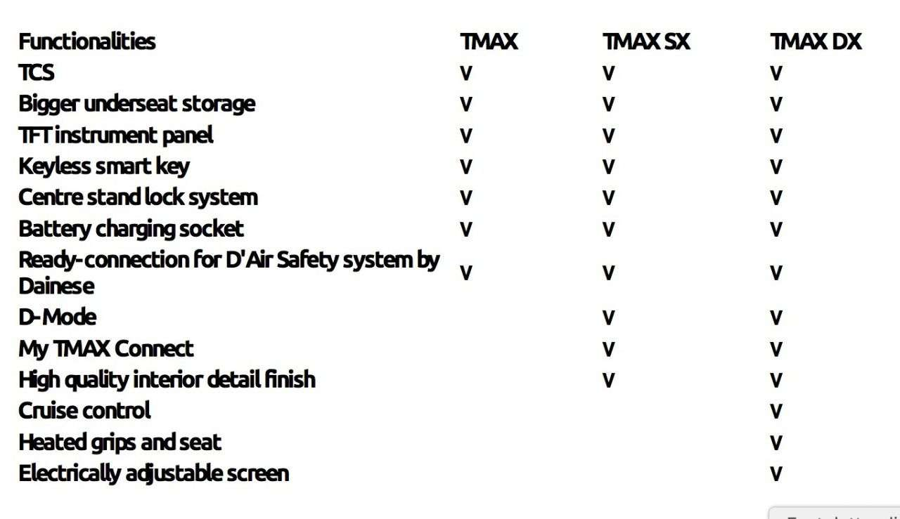 Die drei Ausstattungsvarianten des TMAX 2017