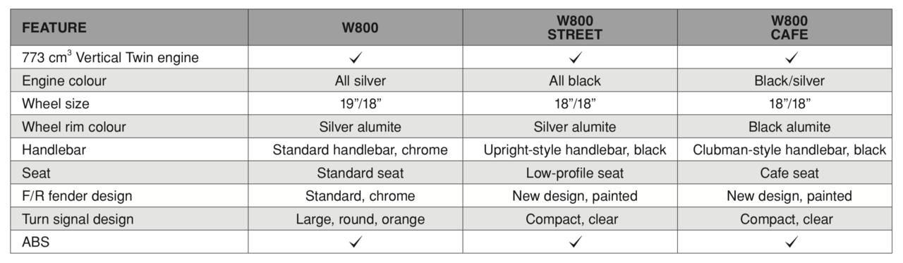 Die drei W800-Modelle im Vergleich
