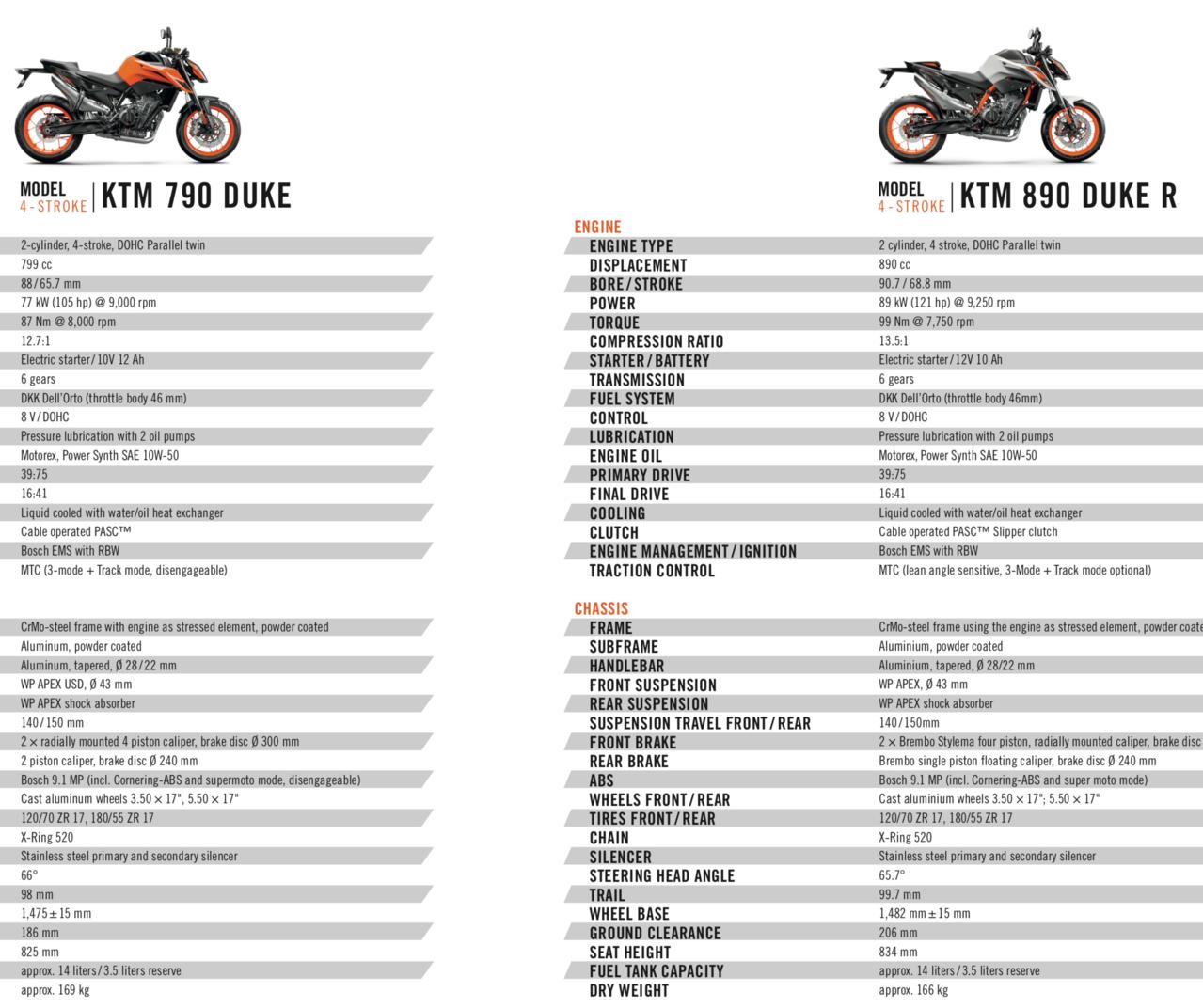Die neue KTM 890 Duke R und ihr 790 Duke Basismodell im Datencheck.