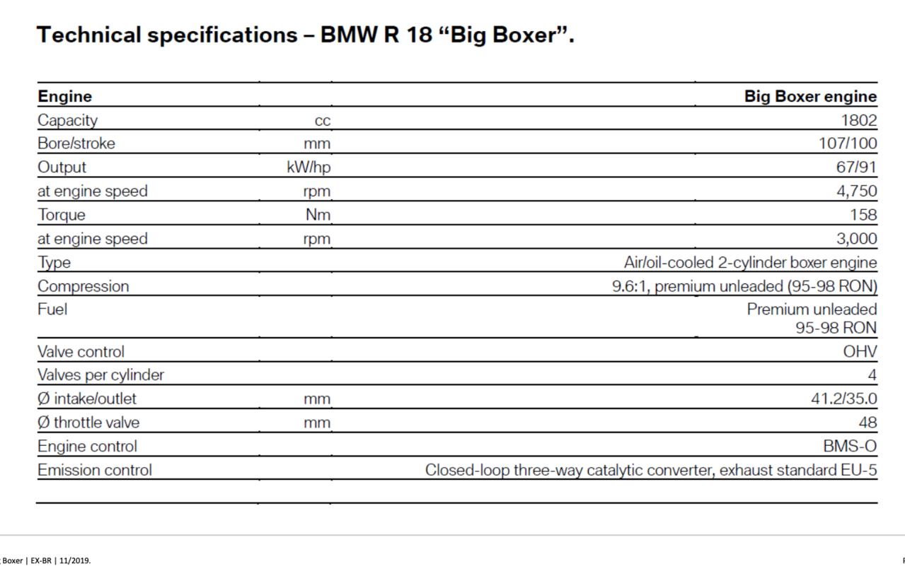 BMW R 18: Technische Daten