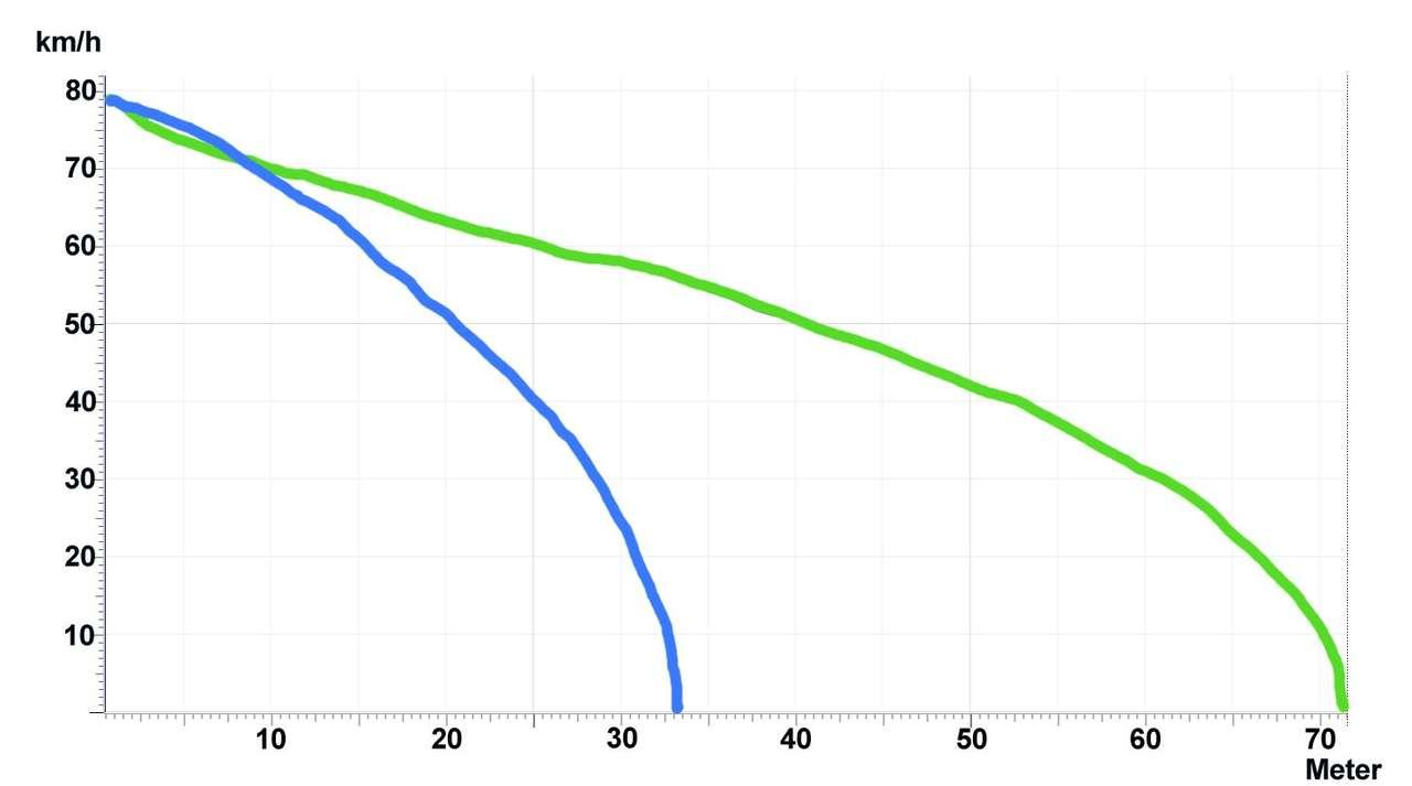 Verläufe der Bremswege eines Autos, das bei 80 km/h auf Streusplitt (grün) und auf staubigem Asphalt (blau) eine Vollbremsung mit ABS ausführt.