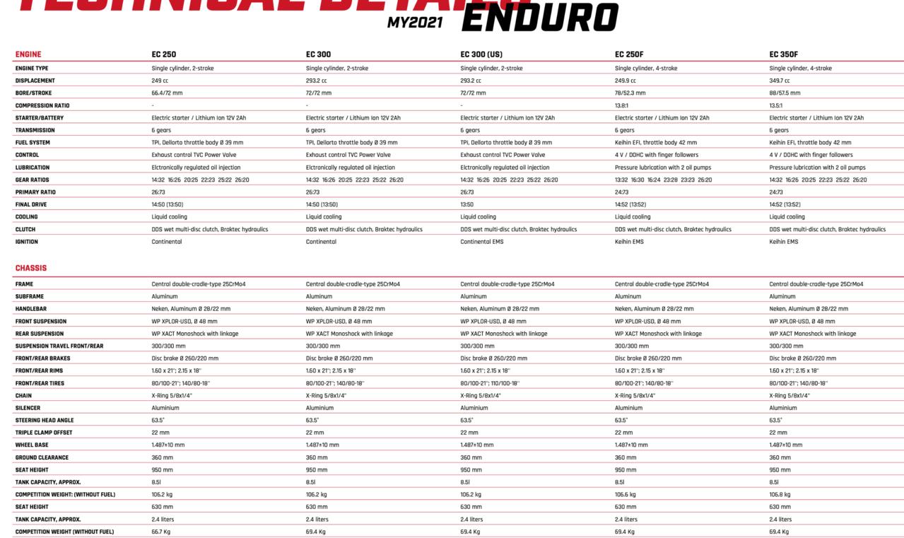 technische Daten - Enduro