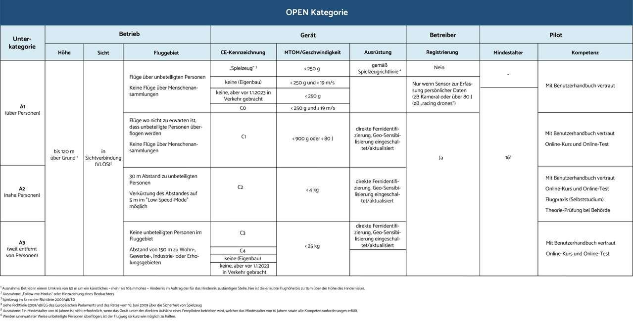 Voraussetzungen der Kategorien A1, A2 und A3 (Klasse OPEN, für Geräte mit CE-Kennzeichnung)